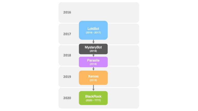 blackrock-evolution